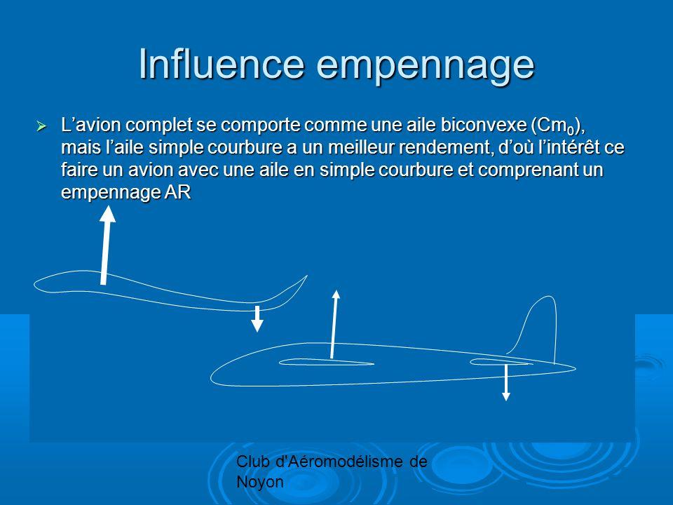 Club d Aéromodélisme de Noyon Influence empennage Lavion complet se comporte comme une aile biconvexe (Cm 0 ), mais laile simple courbure a un meilleur rendement, doù lintérêt ce faire un avion avec une aile en simple courbure et comprenant un empennage AR Lavion complet se comporte comme une aile biconvexe (Cm 0 ), mais laile simple courbure a un meilleur rendement, doù lintérêt ce faire un avion avec une aile en simple courbure et comprenant un empennage AR