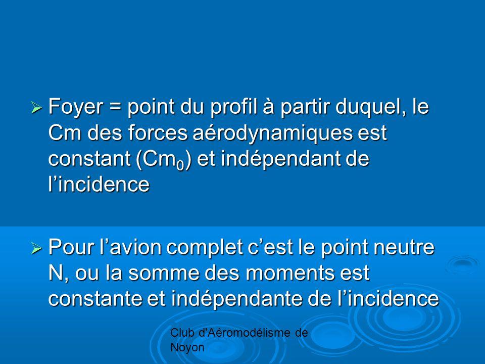 Club d Aéromodélisme de Noyon Foyer = point du profil à partir duquel, le Cm des forces aérodynamiques est constant (Cm 0 ) et indépendant de lincidence Foyer = point du profil à partir duquel, le Cm des forces aérodynamiques est constant (Cm 0 ) et indépendant de lincidence Pour lavion complet cest le point neutre N, ou la somme des moments est constante et indépendante de lincidence Pour lavion complet cest le point neutre N, ou la somme des moments est constante et indépendante de lincidence