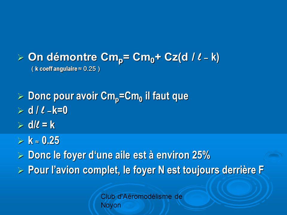 Club d'Aéromodélisme de Noyon On démontre Cm p = Cm 0 + Cz(d / l – k) On démontre Cm p = Cm 0 + Cz(d / l – k) ( k coeff angulaire 0.25 ) ( k coeff ang