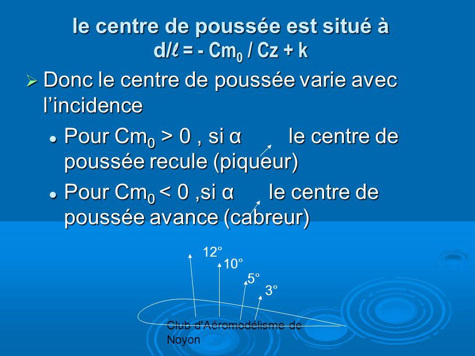 Club d Aéromodélisme de Noyon le centre de poussée est situé à d/ l = - Cm 0 / Cz + k Donc le centre de poussée varie avec lincidence Donc le centre de poussée varie avec lincidence Pour Cm 0 > 0, si α le centre de poussée recule (piqueur) Pour Cm 0 > 0, si α le centre de poussée recule (piqueur) Pour Cm 0 < 0,si α le centre de poussée avance (cabreur) Pour Cm 0 < 0,si α le centre de poussée avance (cabreur) 3° 5° 10° 12°