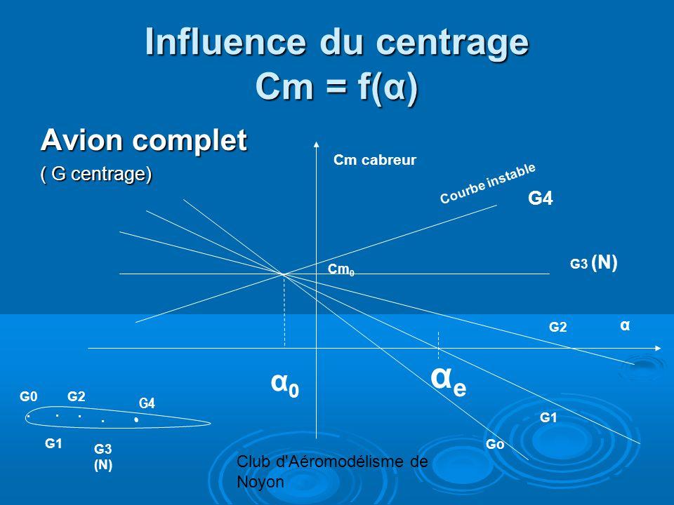 Club d'Aéromodélisme de Noyon Influence du centrage Cm = f(α) Avion complet ( G centrage) Cm cabreur α Courbe instable Go G1 G2 G3 (N). G1 G2. G3 (N)
