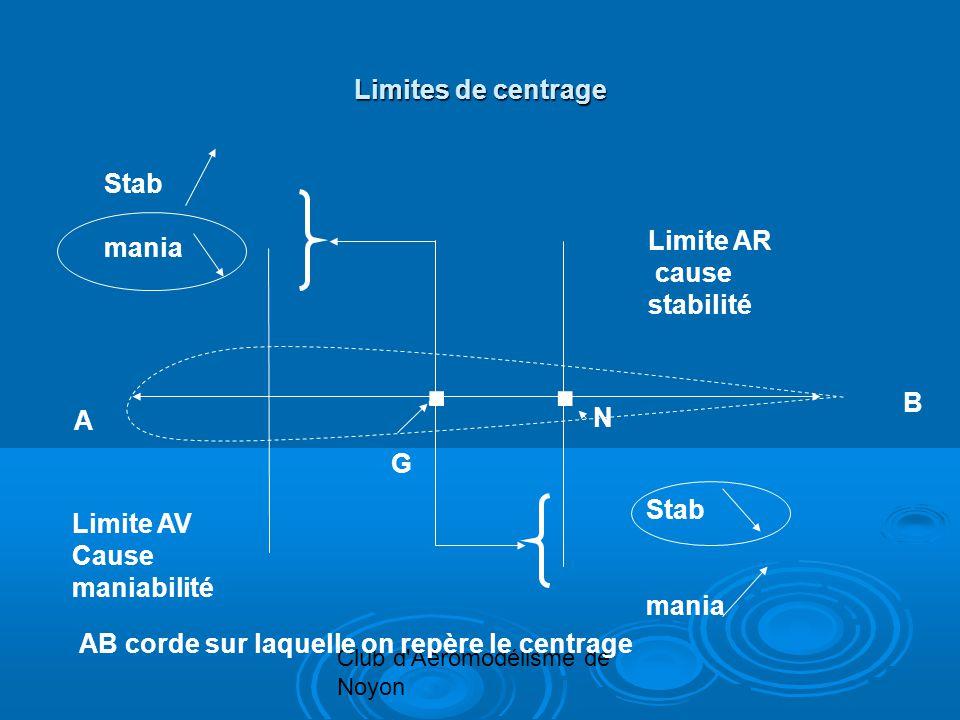 Club d'Aéromodélisme de Noyon Limites de centrage A B G. Stab mania Limite AV Cause maniabilité Limite AR cause stabilité Stab mania AB corde sur laqu