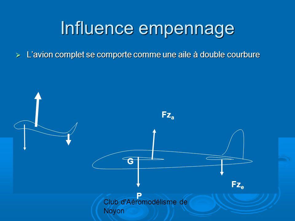 Club d'Aéromodélisme de Noyon Influence empennage Lavion complet se comporte comme une aile à double courbure Lavion complet se comporte comme une ail