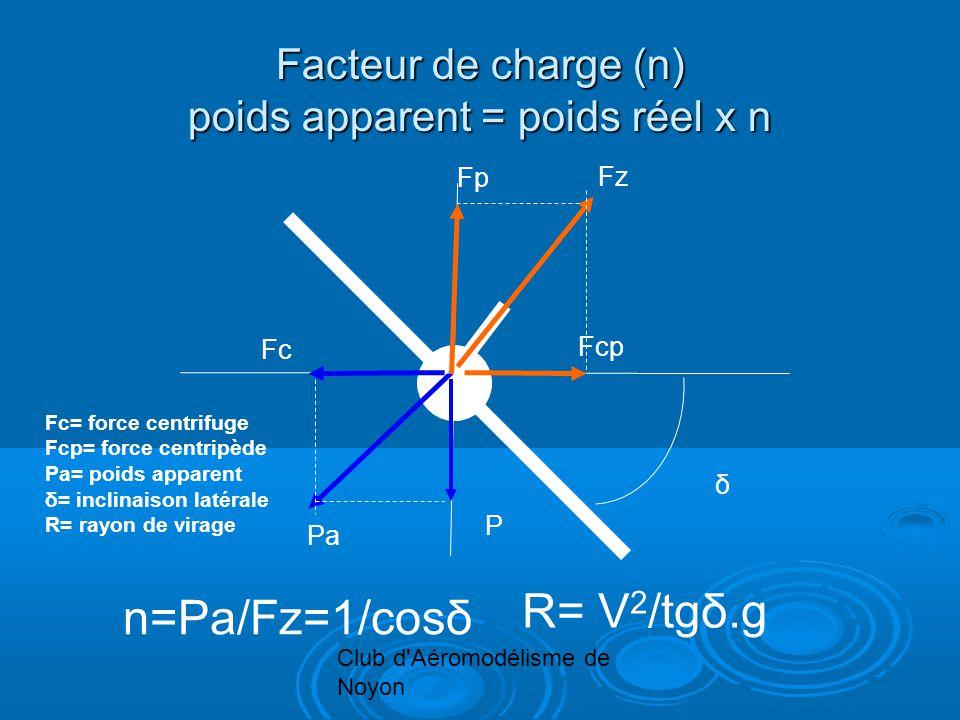 Club d Aéromodélisme de Noyon Facteur de charge (n) poids apparent = poids réel x n Fcp Fc Pa P Fz Fp n=Pa/Fz=1/cosδ δ Fc= force centrifuge Fcp= force centripède Pa= poids apparent δ= inclinaison latérale R= rayon de virage R= V 2 /tgδ.g