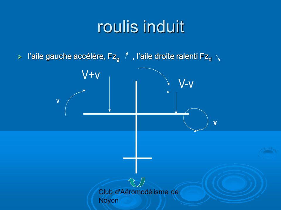 Club d Aéromodélisme de Noyon roulis induit laile gauche accélère, Fz g, laile droite ralenti Fz d laile gauche accélère, Fz g, laile droite ralenti Fz d v v V+v V-v