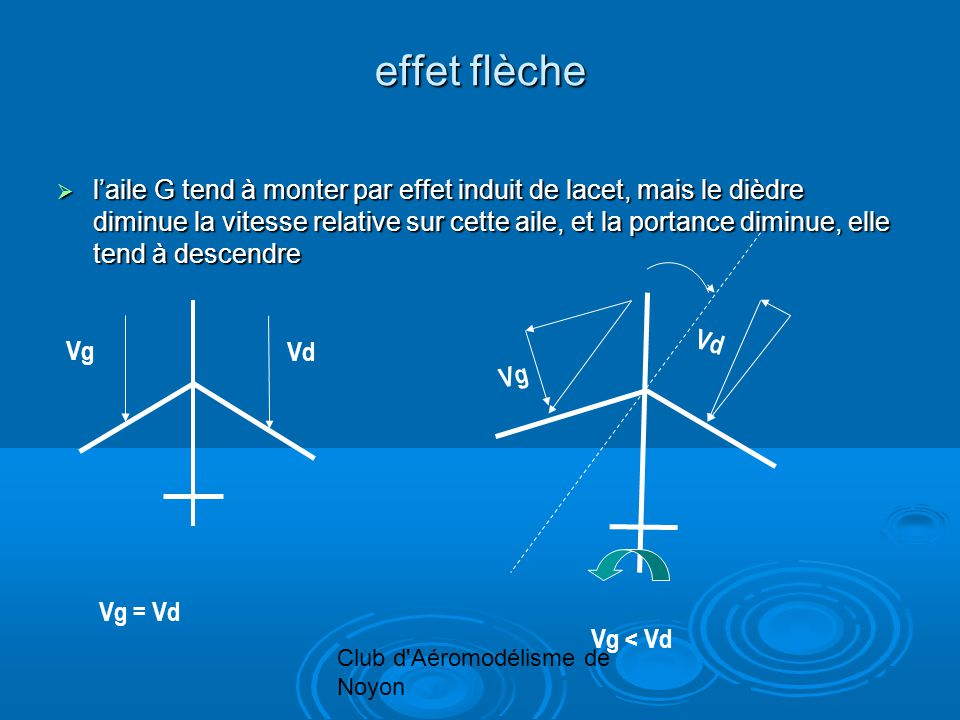 Club d Aéromodélisme de Noyon effet flèche laile G tend à monter par effet induit de lacet, mais le dièdre diminue la vitesse relative sur cette aile, et la portance diminue, elle tend à descendre laile G tend à monter par effet induit de lacet, mais le dièdre diminue la vitesse relative sur cette aile, et la portance diminue, elle tend à descendre Vg Vd Vg = Vd Vg Vd Vg < Vd