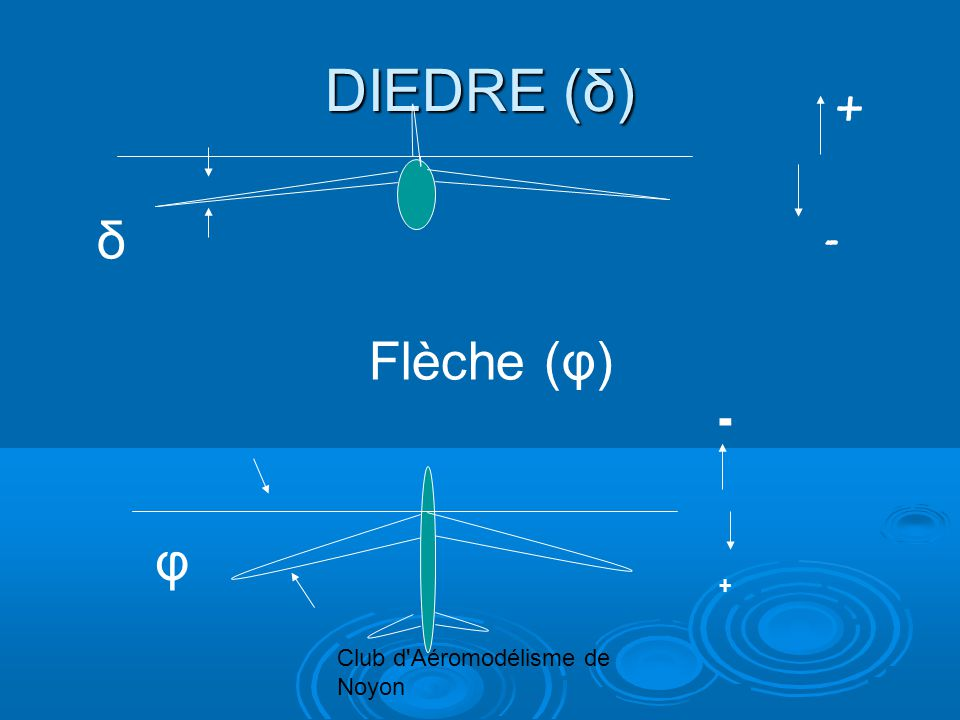 Club d'Aéromodélisme de Noyon DIEDRE (δ) δ Flèche (φ) φ - + + -