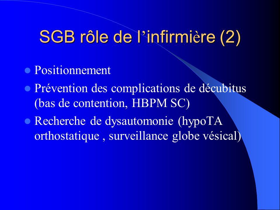 SGB rôle de l infirmi è re (2) Positionnement Prévention des complications de décubitus (bas de contention, HBPM SC) Recherche de dysautomonie (hypoTA