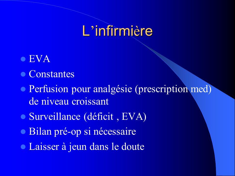 L infirmi è re EVA Constantes Perfusion pour analgésie (prescription med) de niveau croissant Surveillance (déficit, EVA) Bilan pré-op si nécessaire L