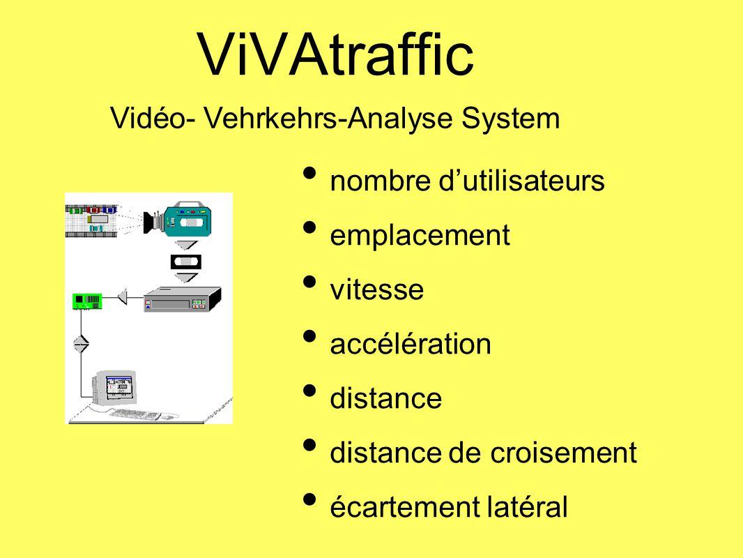 ViVAtraffic Vidéo- Vehrkehrs-Analyse System nombre dutilisateurs emplacement vitesse accélération distance distance de croisement écartement latéral