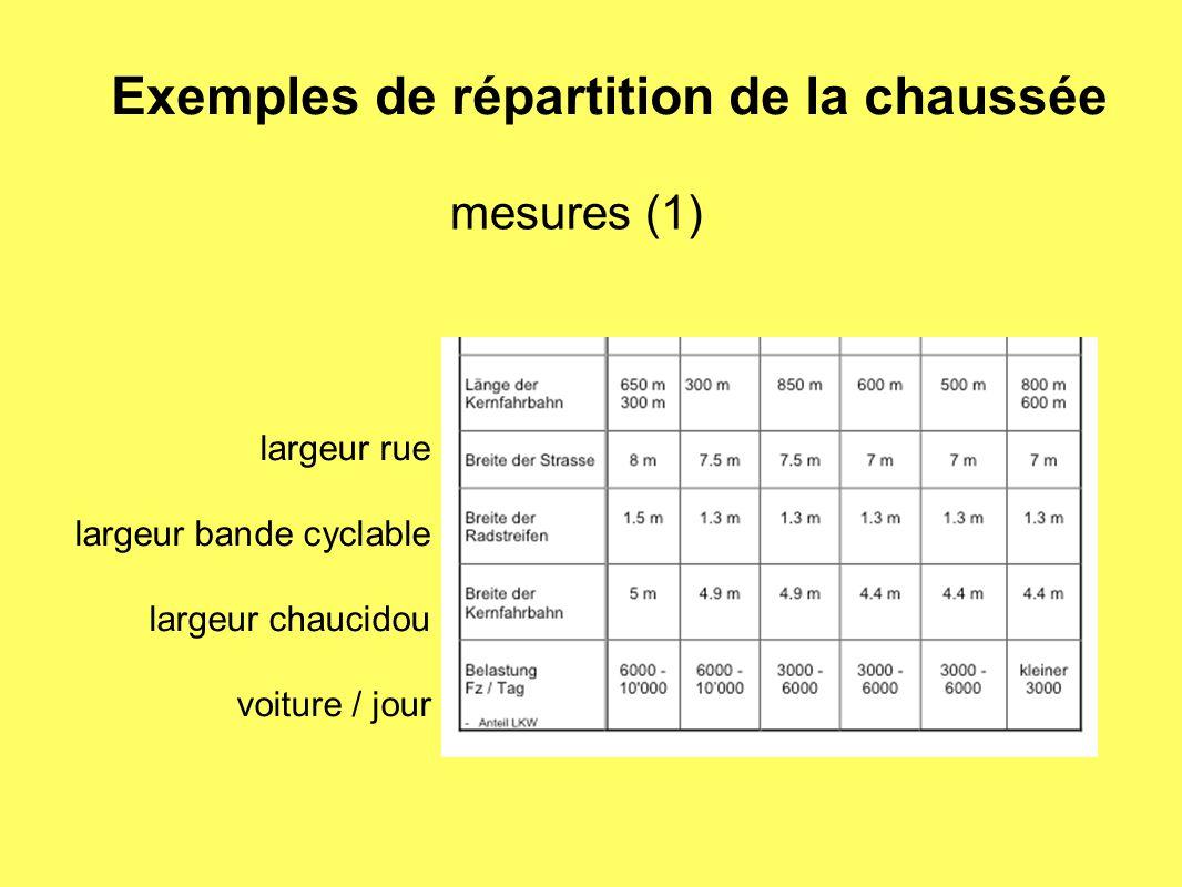 mesures (1) largeur rue largeur bande cyclable largeur chaucidou voiture / jour Exemples de répartition de la chaussée