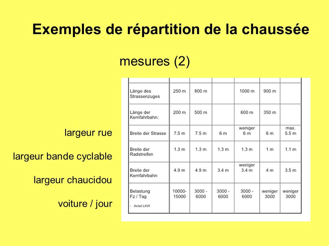 mesures (2) largeur rue largeur bande cyclable largeur chaucidou voiture / jour Exemples de répartition de la chaussée