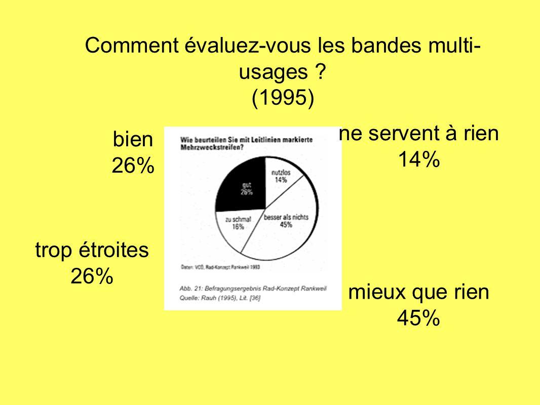 Comment évaluez-vous les bandes multi- usages ? (1995) mieux que rien 45% ne servent à rien 14% bien 26% trop étroites 26%