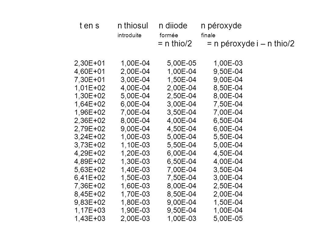 2,30E+01 1,00E-04 5,00E-05 1,00E-03 4,60E+01 2,00E-04 1,00E-04 9,50E-04 7,30E+01 3,00E-04 1,50E-04 9,00E-04 1,01E+02 4,00E-04 2,00E-04 8,50E-04 1,30E+02 5,00E-04 2,50E-04 8,00E-04 1,64E+02 6,00E-04 3,00E-04 7,50E-04 1,96E+02 7,00E-04 3,50E-04 7,00E-04 2,36E+02 8,00E-04 4,00E-04 6,50E-04 2,79E+02 9,00E-04 4,50E-04 6,00E-04 3,24E+02 1,00E-03 5,00E-04 5,50E-04 3,73E+02 1,10E-03 5,50E-04 5,00E-04 4,29E+02 1,20E-03 6,00E-04 4,50E-04 4,89E+02 1,30E-03 6,50E-04 4,00E-04 5,63E+02 1,40E-03 7,00E-04 3,50E-04 6,41E+02 1,50E-03 7,50E-04 3,00E-04 7,36E+02 1,60E-03 8,00E-04 2,50E-04 8,45E+02 1,70E-03 8,50E-04 2,00E-04 9,83E+02 1,80E-03 9,00E-04 1,50E-04 1,17E+03 1,90E-03 9,50E-04 1,00E-04 1,43E+03 2,00E-03 1,00E-03 5,00E-05 t en s n thiosul n diiode n péroxyde introduite formée finale = n thio/2 = n péroxyde i – n thio/2