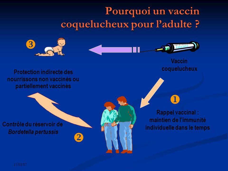 15/03/07 Pourquoi un vaccin coquelucheux pour ladulte ? Protection indirecte des nourrissons non vaccinés ou partiellement vaccinés Contrôle du réserv