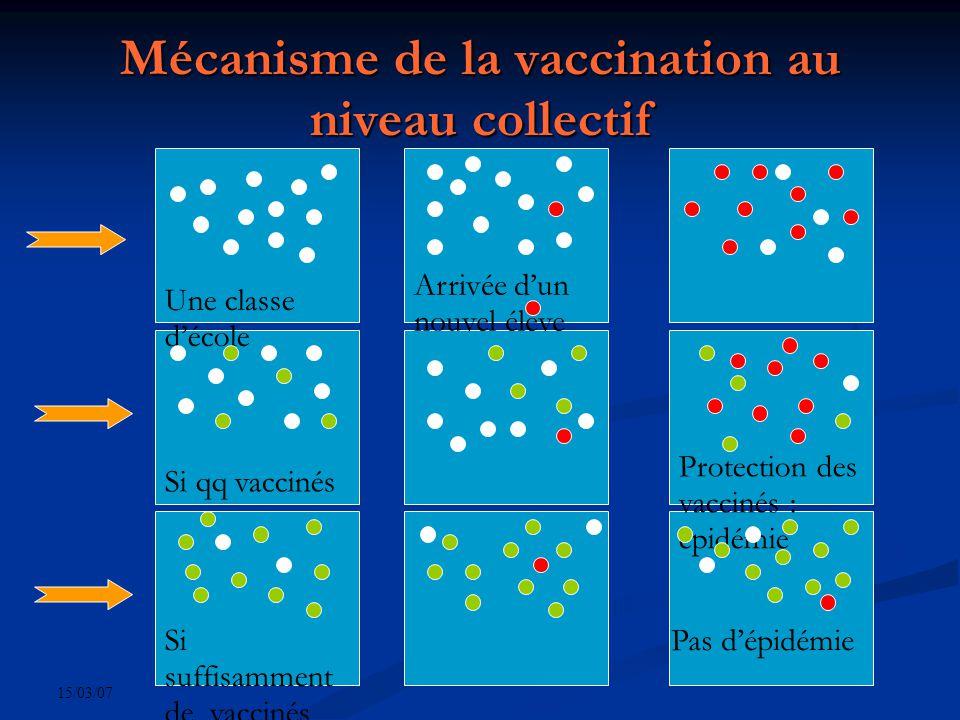 15/03/07 Mécanisme de la vaccination au niveau collectif Une classe décole Si qq vaccinés Arrivée dun nouvel élève Si suffisamment de vaccinés Protection des vaccinés : épidémie Pas dépidémie