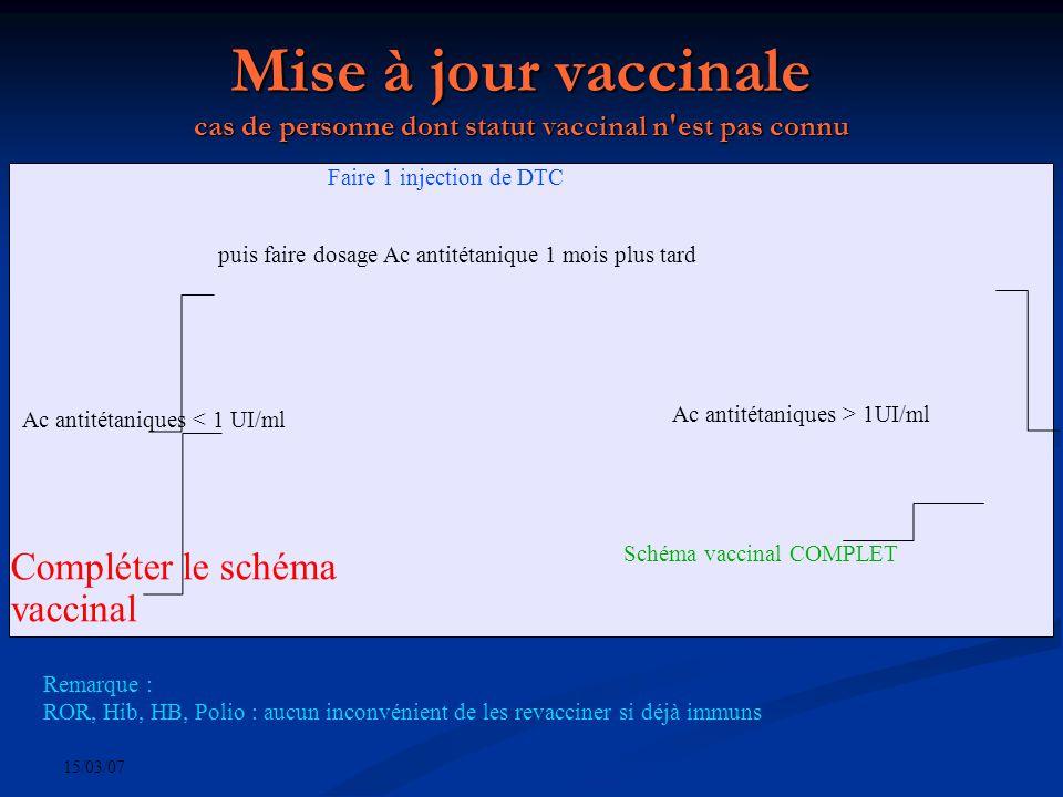 15/03/07 Mise à jour vaccinale cas de personne dont statut vaccinal n est pas connu Faire 1 injection de DTC Ac antitétaniques < 1 UI/ml Compléter le schéma vaccinal Ac antitétaniques > 1UI/ml Schéma vaccinal COMPLET puis faire dosage Ac antitétanique 1 mois plus tard Remarque : ROR, Hib, HB, Polio : aucun inconvénient de les revacciner si déjà immuns