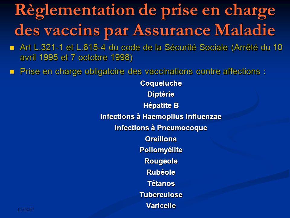 15/03/07 Règlementation de prise en charge des vaccins par Assurance Maladie Art L.321-1 et L.615-4 du code de la Sécurité Sociale (Arrêté du 10 avril 1995 et 7 octobre 1998) Art L.321-1 et L.615-4 du code de la Sécurité Sociale (Arrêté du 10 avril 1995 et 7 octobre 1998) Prise en charge obligatoire des vaccinations contre affections : Prise en charge obligatoire des vaccinations contre affections :CoquelucheDiptérie Hépatite B Infections à Haemopilus influenzae Infections à Pneumocoque OreillonsPoliomyéliteRougeoleRubéoleTétanosTuberculoseVaricelle