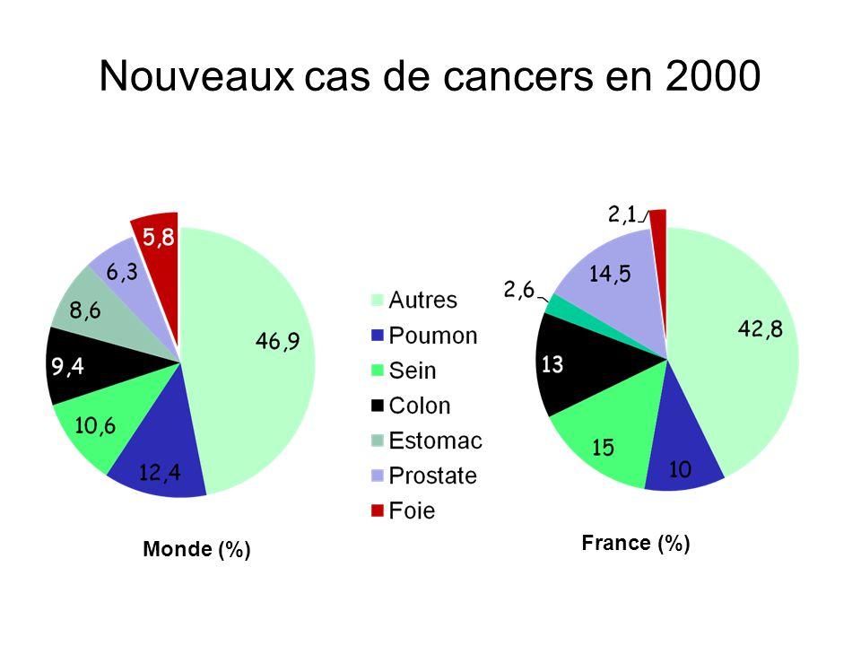 Nouveaux cas de cancers en 2000 Monde (%) France (%)