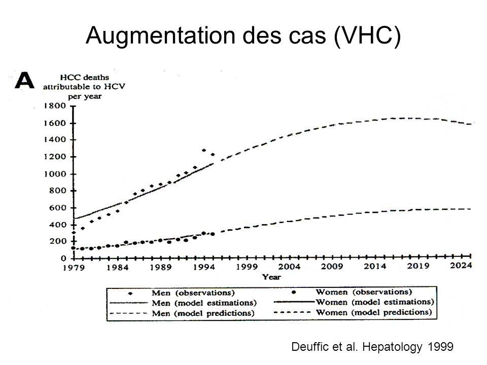 Augmentation des cas (VHC) Deuffic et al. Hepatology 1999
