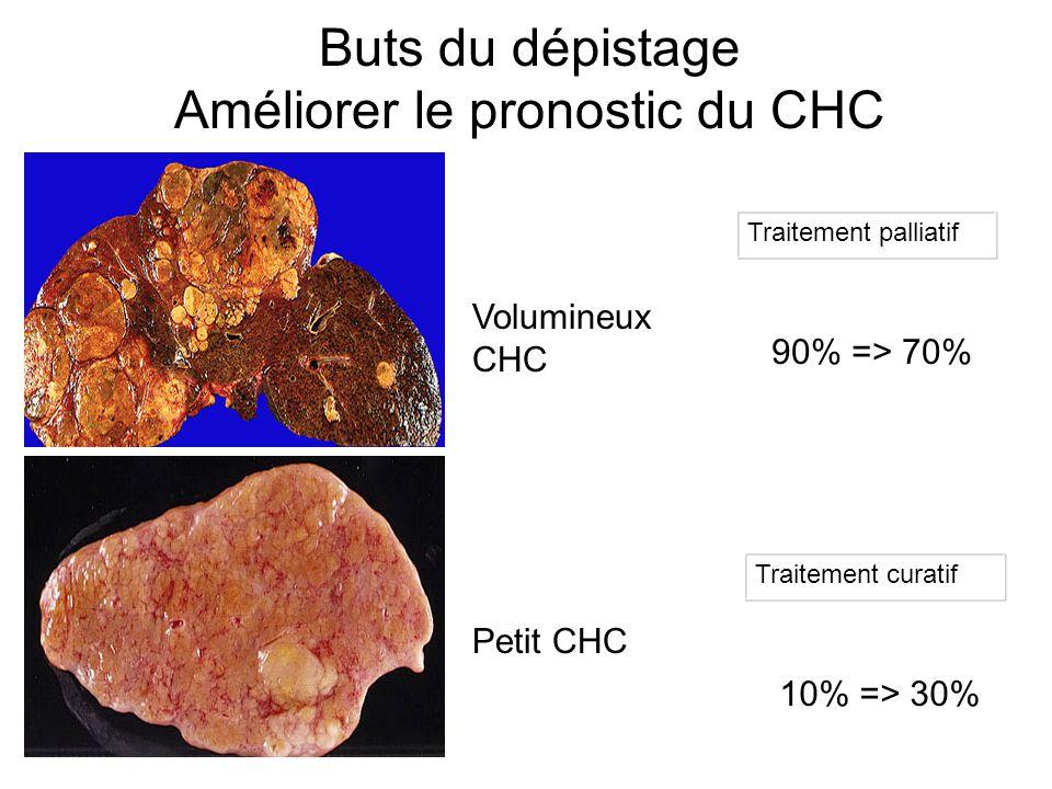 Buts du dépistage Améliorer le pronostic du CHC Petit CHC Volumineux CHC Traitement palliatif Traitement curatif 90% => 70% 10% => 30%