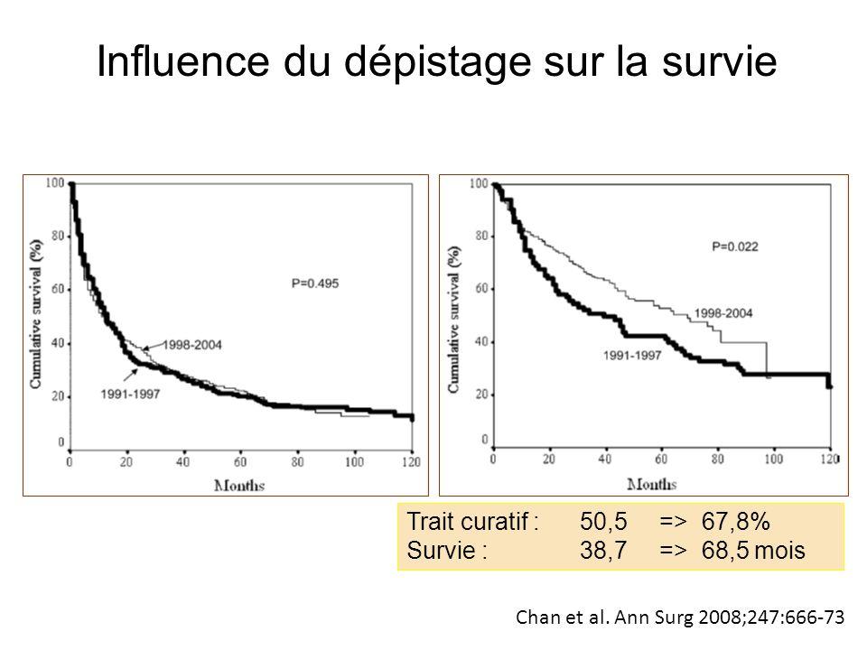 Trait curatif : 50,5 => 67,8% Survie : 38,7 => 68,5 mois Chan et al. Ann Surg 2008;247:666-73 Pas de surveillanceSurveillance échographique Influence