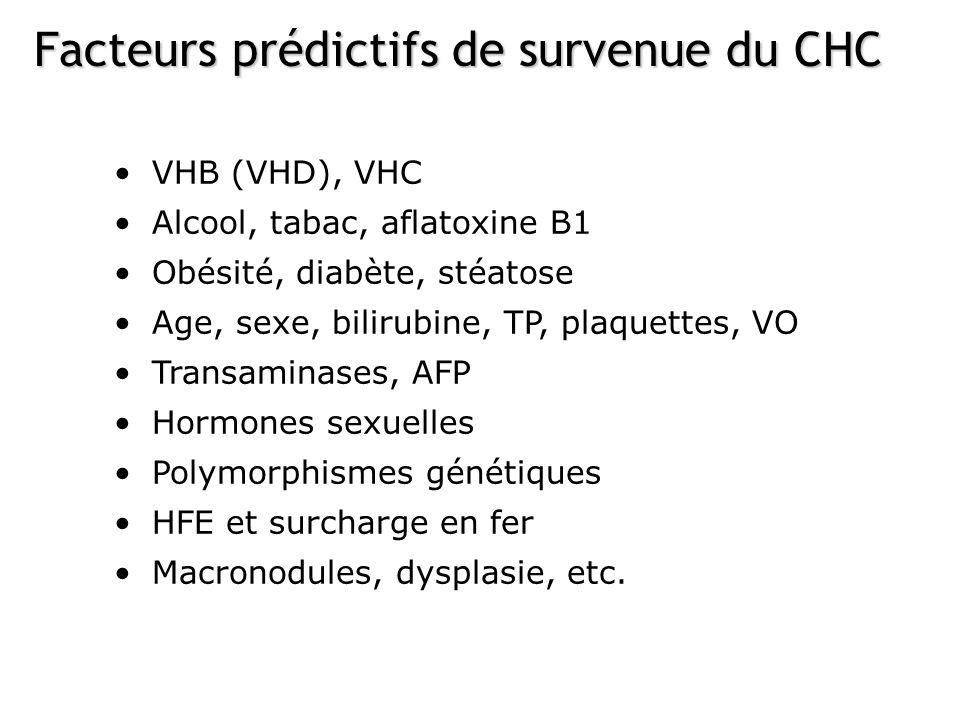 VHB (VHD), VHC Alcool, tabac, aflatoxine B1 Obésité, diabète, stéatose Age, sexe, bilirubine, TP, plaquettes, VO Transaminases, AFP Hormones sexuelles Polymorphismes génétiques HFE et surcharge en fer Macronodules, dysplasie, etc.