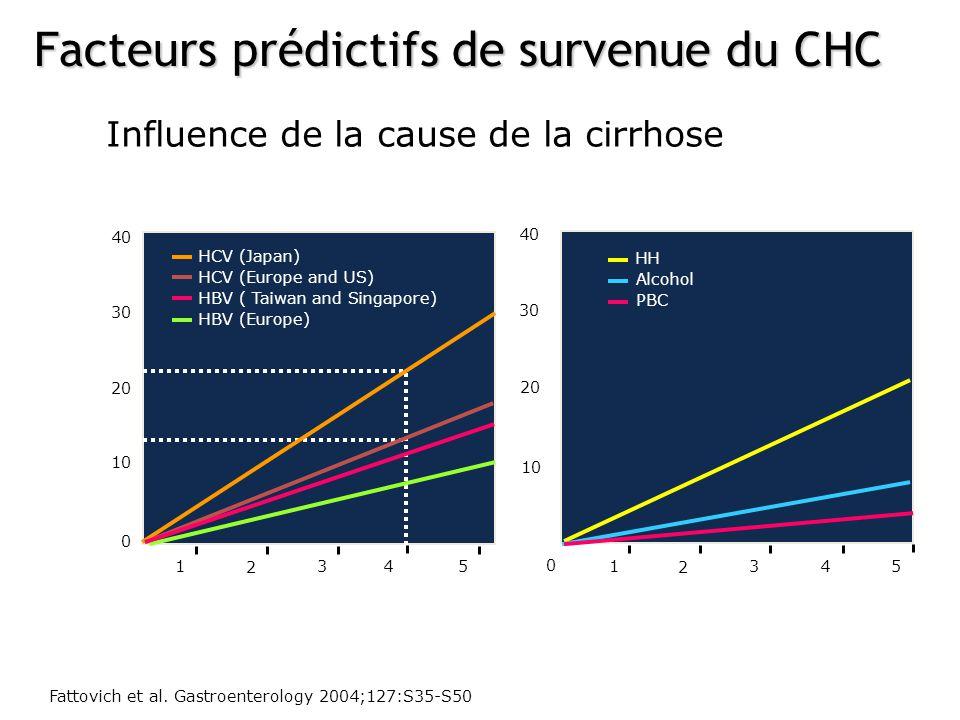 Influence de la cause de la cirrhose Fattovich et al. Gastroenterology 2004;127:S35-S50 40 30 20 10 0 0 1 2 3 4 5 40 30 20 10 0 0 1 2 3 4 5 Years HCV