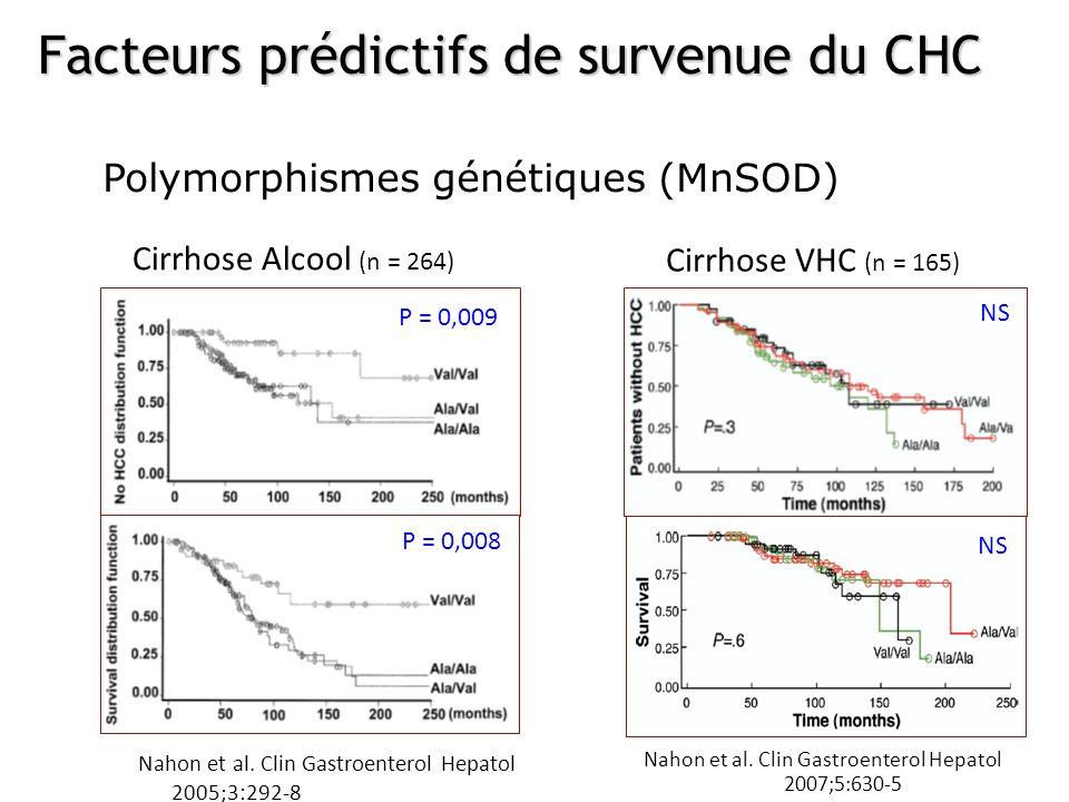 Nahon et al. Clin Gastroenterol Hepatol 2007;5:630-5 Nahon et al. Clin Gastroenterol Hepatol 2005;3:292-8 Cirrhose Alcool (n = 264) Cirrhose VHC (n =