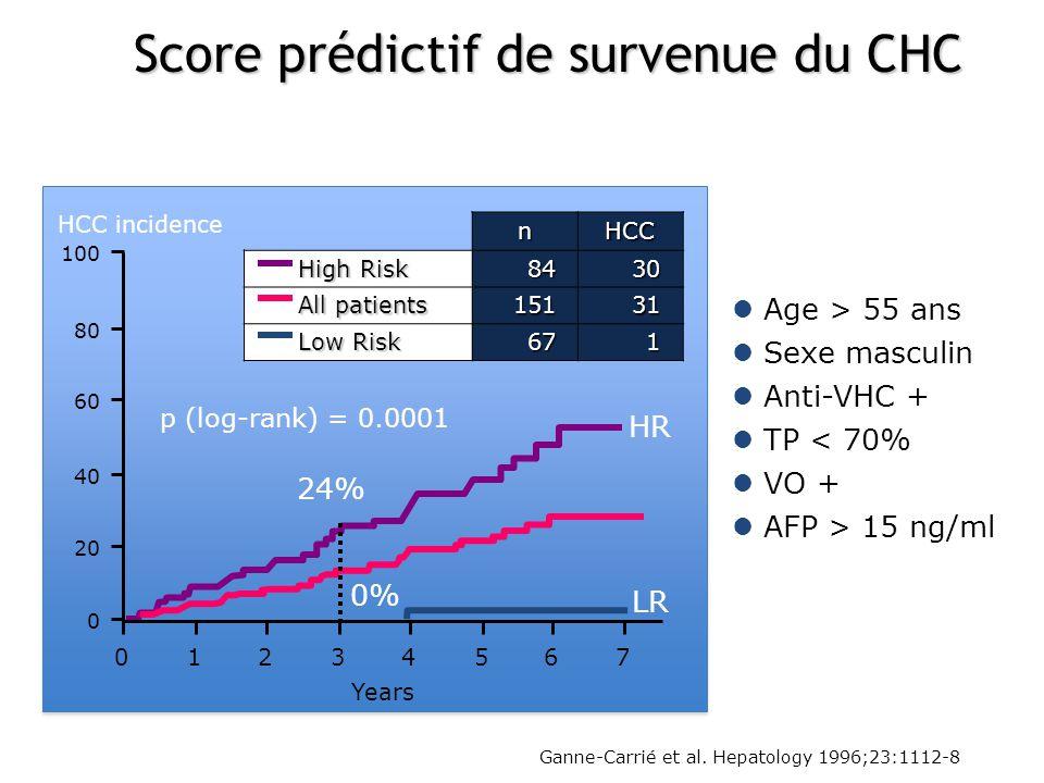 Ganne-Carrié et al. Hepatology 1996;23:1112-8 24% 0% HR LR Age > 55 ans Sexe masculin Anti-VHC + TP < 70% VO + AFP > 15 ng/ml 100 80 60 40 20 0 012345