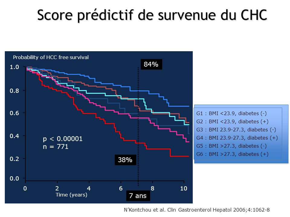 NKontchou et al. Clin Gastroenterol Hepatol 2006;4:1062-8 1.0 0.8 0.6 0.4 0.2 0.0 0246810 Time (years) Probability of HCC free survival p < 0.00001 n