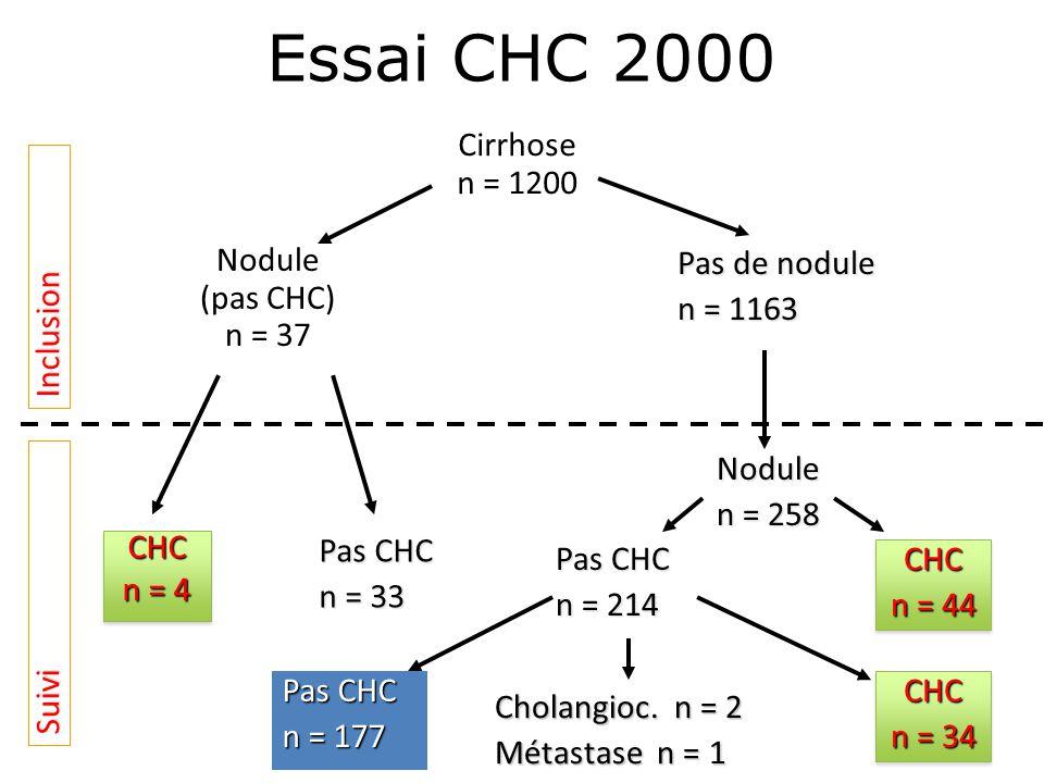 Cirrhose n = 1200 Nodule (pas CHC) n = 37 CHC n = 4 CHC Pas de nodule n = 1163 CHC n = 44 CHC Nodule n = 258 CHC n = 34 CHC Pas CHC n = 33 Pas CHC n = 214 Pas CHC n = 177 Inclusion Suivi Cholangioc.