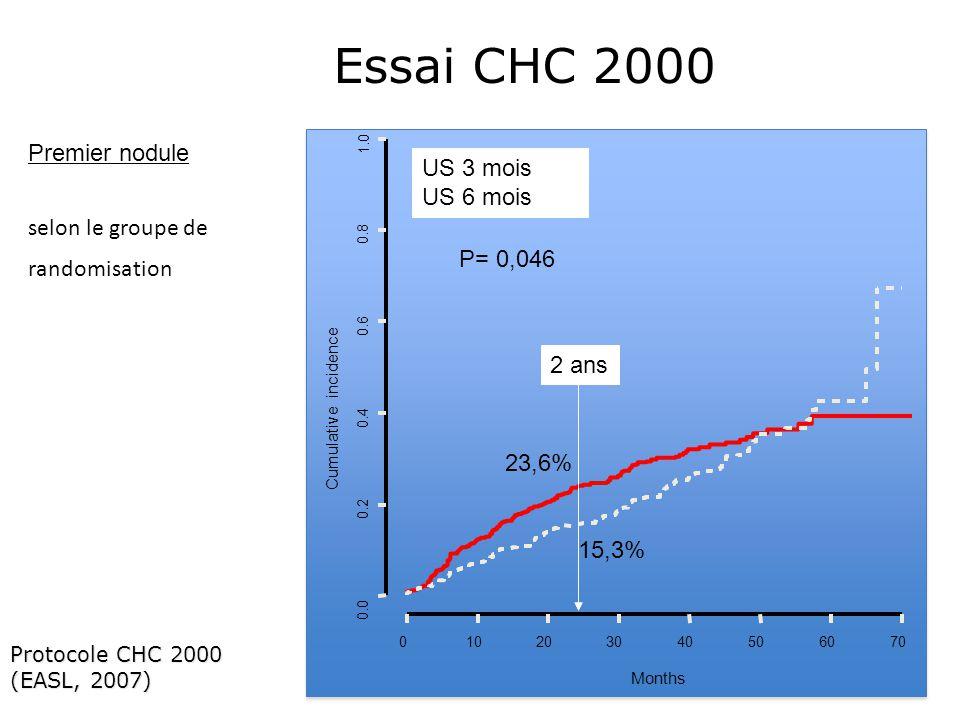 P= 0,046 US 3 mois US 6 mois 010203040506070 0.0 0.2 0.4 0.6 0.8 1.0 Months Cumulative incidence Protocole CHC 2000 (EASL, 2007) 2 ans 15,3% 23,6% Premier nodule selon le groupe de randomisation Essai CHC 2000