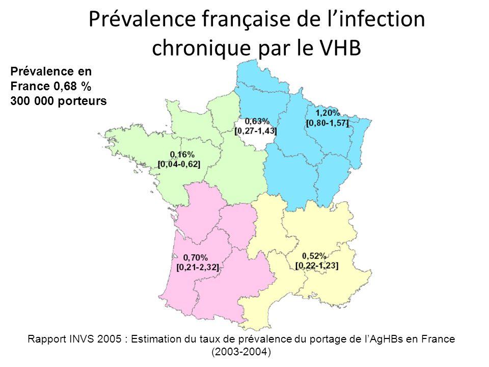 Rapport INVS 2005 : Estimation du taux de prévalence du portage de lAgHBs en France (2003-2004) Prévalence en France 0,68 % 300 000 porteurs Prévalence française de linfection chronique par le VHB