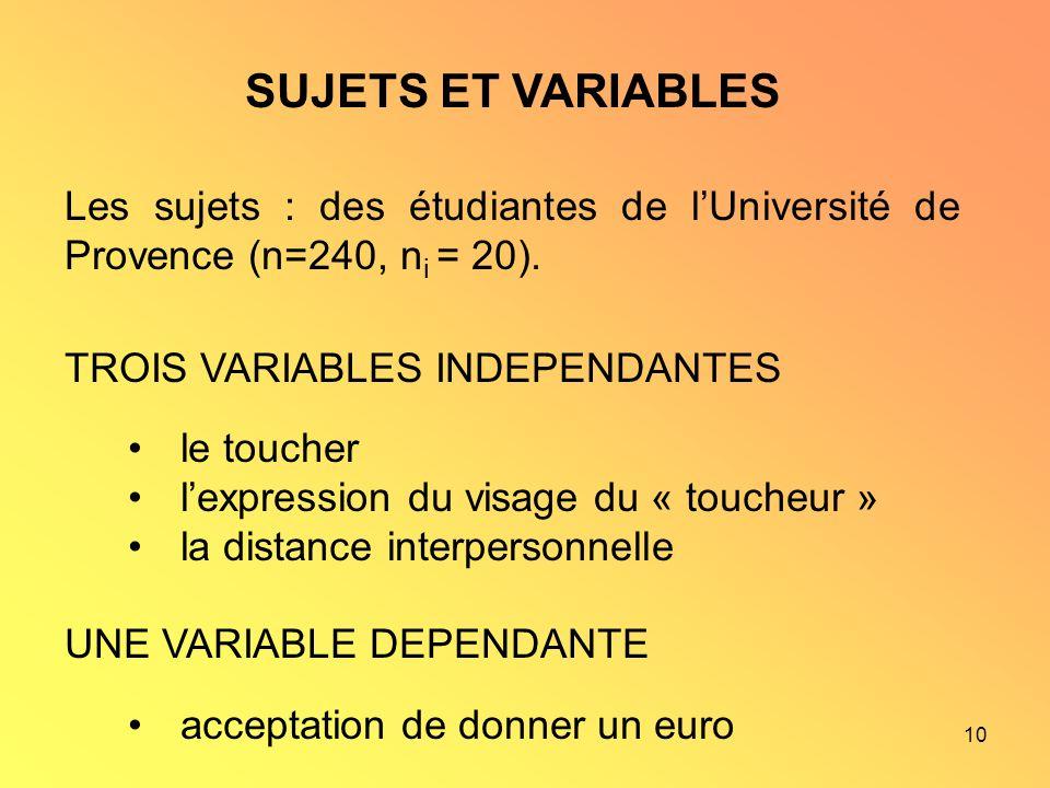 10 SUJETS ET VARIABLES Les sujets : des étudiantes de lUniversité de Provence (n=240, n i = 20). TROIS VARIABLES INDEPENDANTES le toucher lexpression