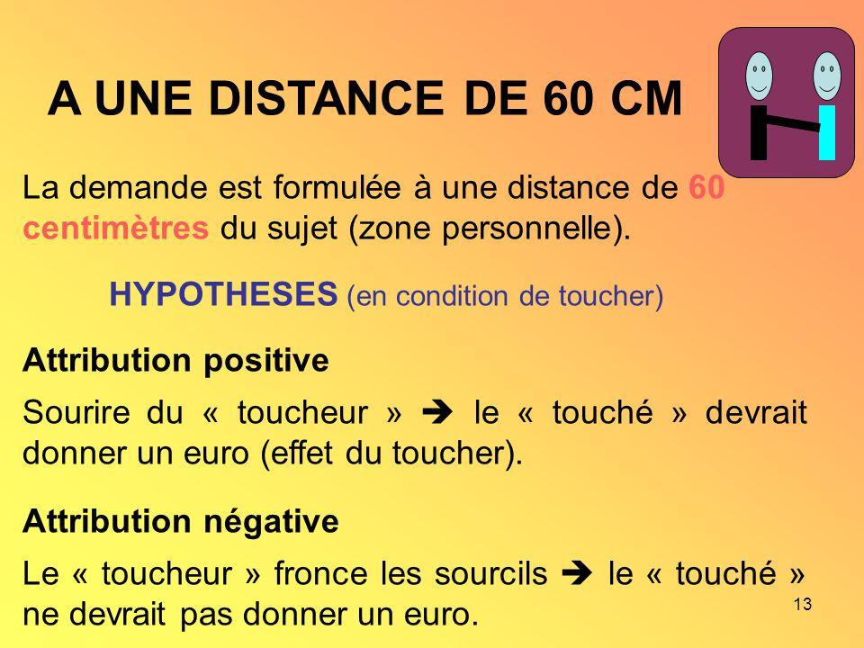 13 A UNE DISTANCE DE 60 CM La demande est formulée à une distance de 60 centimètres du sujet (zone personnelle). HYPOTHESES (en condition de toucher)