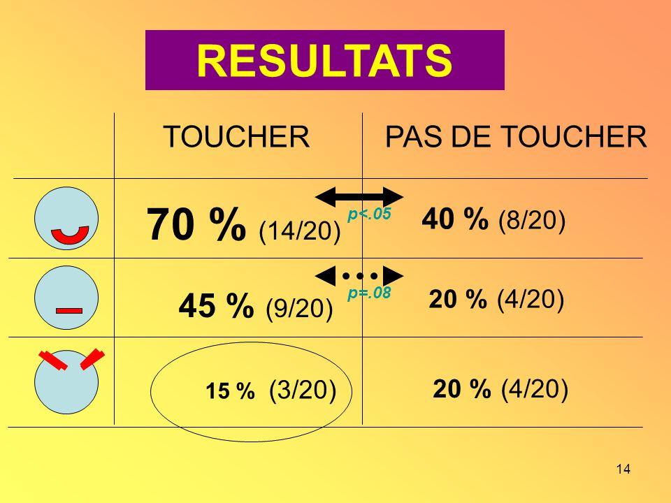14 TOUCHERPAS DE TOUCHER 70 % (14/20) 45 % (9/20) 15 % (3/20) 40 % (8/20) 20 % (4/20) p<.05 p=.08 RESULTATS
