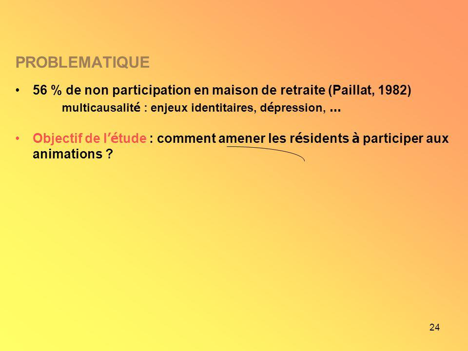 24 PROBLEMATIQUE 56 % de non participation en maison de retraite (Paillat, 1982) multicausalit é : enjeux identitaires, d é pression, … Objectif de l