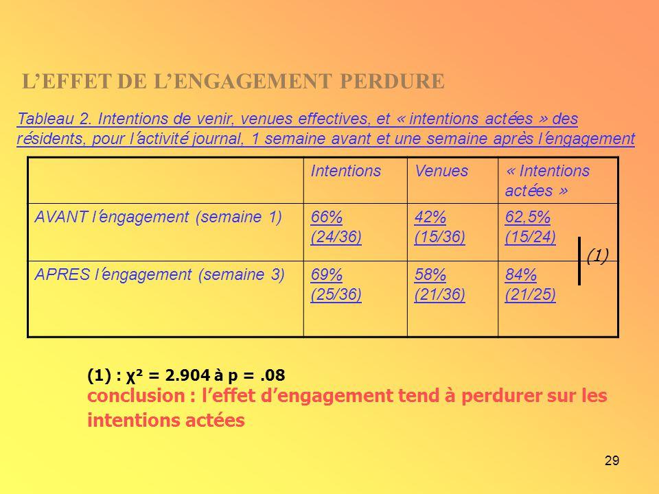 29 IntentionsVenues « Intentions act é es » AVANT l engagement (semaine 1) 66% (24/36) 42% (15/36) 62,5% (15/24) APRES l engagement (semaine 3) 69% (2