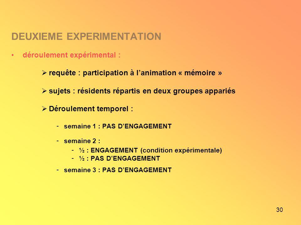 30 DEUXIEME EXPERIMENTATION déroulement expérimental : requête : participation à lanimation « mémoire » sujets : résidents répartis en deux groupes ap