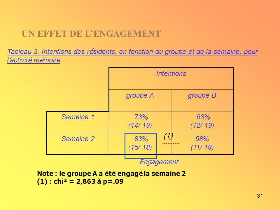 31 Note : le groupe A a été engagé la semaine 2 (1) : chi² = 2,863 à p=.09 Tableau 3. Intentions des r é sidents, en fonction du groupe et de la semai
