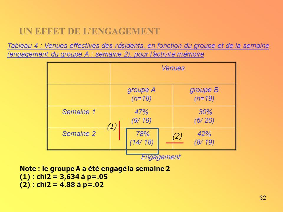 32 Note : le groupe A a été engagé la semaine 2 (1) : chi2 = 3,634 à p=.05 (2) : chi2 = 4.88 à p=.02 Tableau 4 : Venues effectives des r é sidents, en
