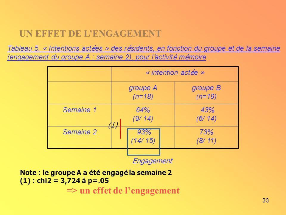 33 Note : le groupe A a été engagé la semaine 2 (1) : chi2 = 3,724 à p=.05 => un effet de lengagement Tableau 5. « Intentions act é es » des r é siden