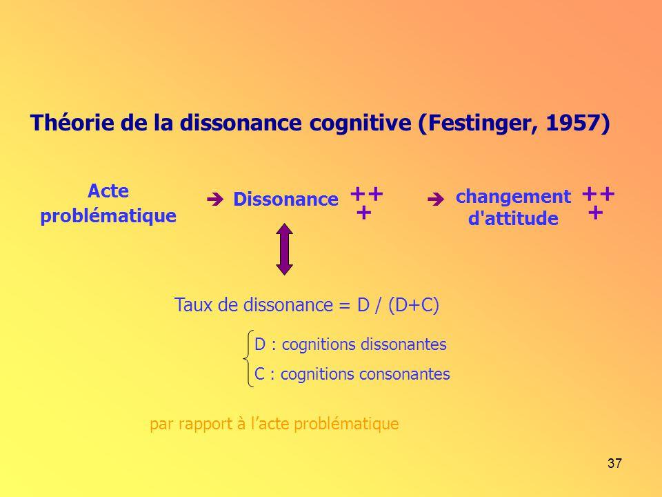 37 Théorie de la dissonance cognitive (Festinger, 1957) Acte problématique Dissonance changement d'attitude ++ + ++ + Taux de dissonance = D / (D+C) D