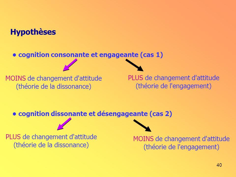 40 Hypothèses cognition consonante et engageante (cas 1) MOINS de changement d'attitude (théorie de la dissonance) PLUS de changement d'attitude (théo