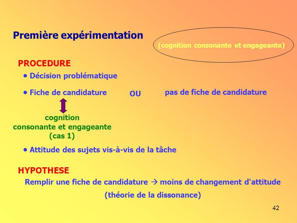 42 Première expérimentation (cognition consonante et engageante) Décision problématique Fiche de candidature cognition consonante et engageante (cas 1