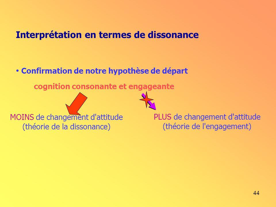 44 Interprétation en termes de dissonance Confirmation de notre hypothèse de départ cognition consonante et engageante MOINS de changement d'attitude