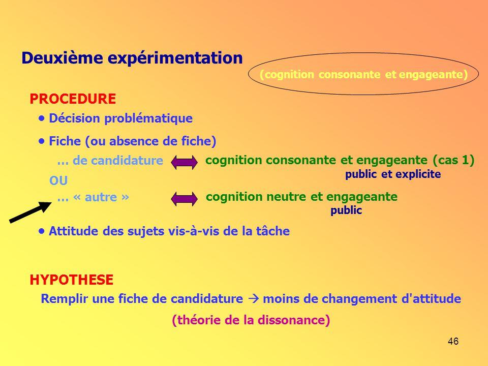 46 Deuxième expérimentation (cognition consonante et engageante) Décision problématique Fiche (ou absence de fiche) cognition consonante et engageante