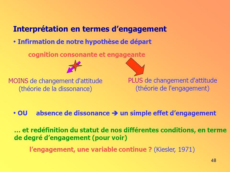 48 Interprétation en termes dengagement Infirmation de notre hypothèse de départ cognition consonante et engageante MOINS de changement d'attitude (th