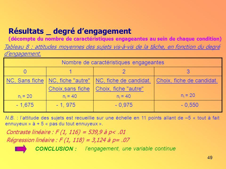 49 Tableau 8 : attitudes moyennes des sujets vis-à-vis de la tâche, en fonction du degré dengagement. N.B. : lattitude des sujets est recueillie sur u